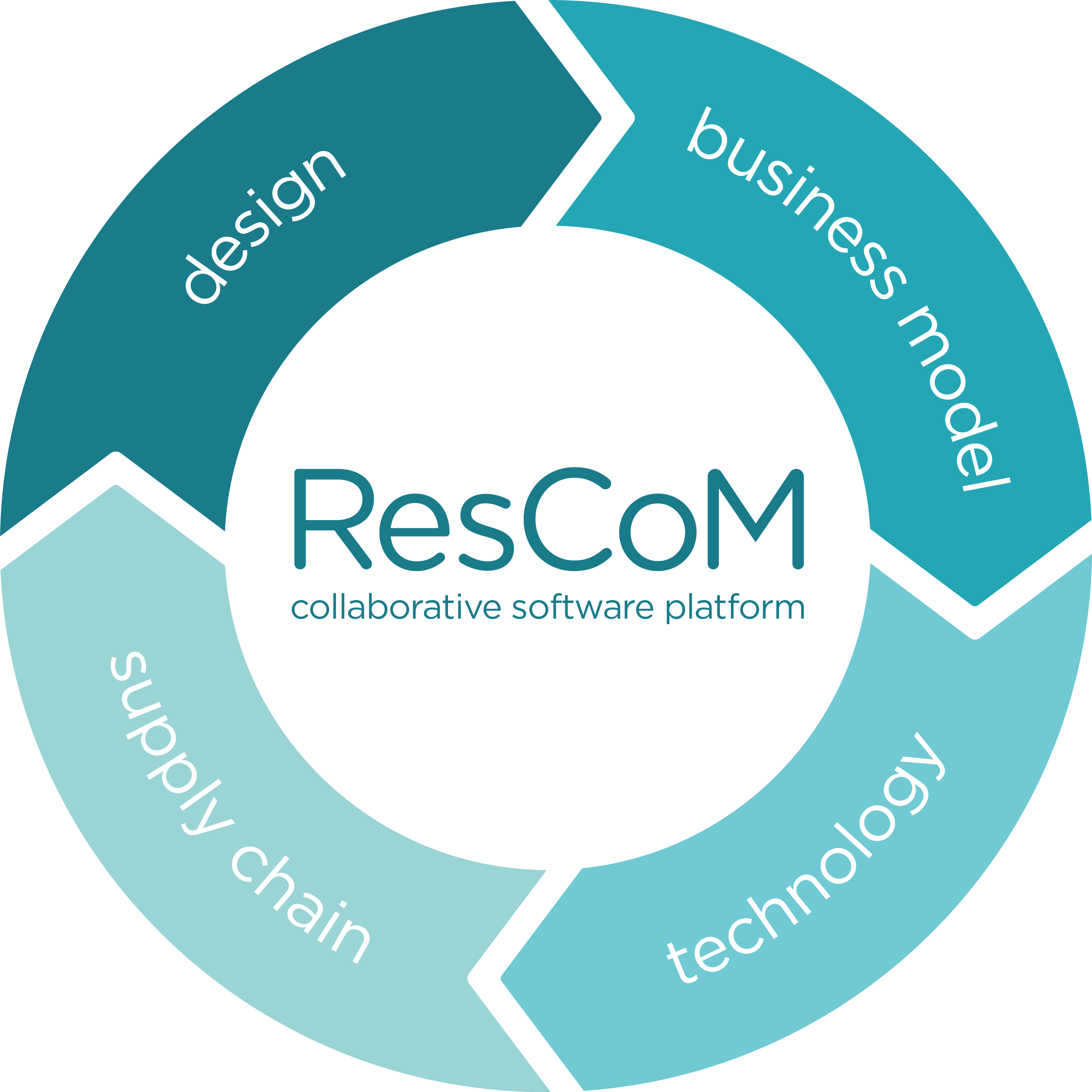 Rescom project ccuart Choice Image